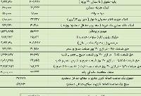 میزان عیدی ۹۷ کارگران؛ حداکثر ۲ میلیون و ۷۸۰ هزار تومان + جدول