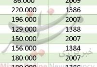 رونمایی از آوالون ۲۰۱۹/ قیمت خودرو پرتون در بازار/ معرفی نسل جدید هیوندای ولوستر
