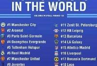 ثروتمندترین باشگاه های فوتبال جهان +عکس