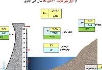 حجم مخازن سدها ۱۴درصد کاهش یافت