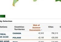 ارتقای رتبه دانشگاه آزاد اسلامی به ۱۲۶ جهان در پایگاه ESI