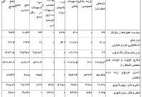 اعلام جزئیات برنامه دولت برای اشتغال در سال۹۷