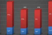 کاهش ۱۰ درصدی تلفات مسمومیت با گاز در پاییز امسال/ کمترین آمار فوتیها در مهرماه