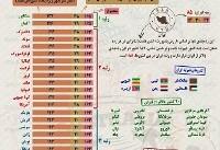 اینفوگرافی / ارزشمندترین پاسپورتهای جهان در سال ۲۰۱۸