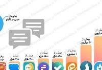 کدام پیامرسانها در ایران محبوبیت دارند؟