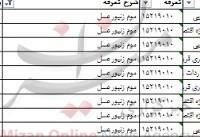 واردات ۲۸ هزار تن موم زنبور عسل به کشور+ جدول