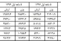 صعود صادرات صنایع، افول صادرات معادن + جدول