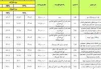 فروش جدید محصولات ایران خودرو آغاز میشود+ جدول
