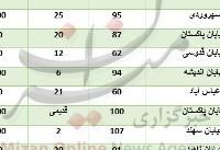 برای خرید آپارتمان در منطقه بهشتی چقدر باید هزینه کرد؟+جدول