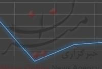 خیز قیمت نفت برای افزایش/ نفت برنت ۲ دلار کاهش یافت +نمودار