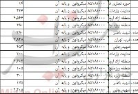 واردات میکروفون به بیش از ۵۵ تن رسید+جدول