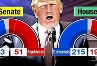 ترامپ |  شکست انتخاباتی و ژست پیروزی