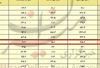 بارشهای تهران به ۱۱۵ میلیمتر رسید/ رشد ۶۶۱ درصدی در سال جاری + جدول