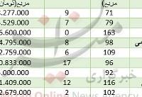قیمت مسکن در مناطق مختلف تهران+ جدول