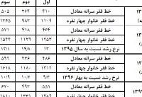 خط فقر در تهران دو میلیون و ۷۲۸ هزار تومان برآورد شد؛ ۲۵ درصد مردم زیرخط فقرند