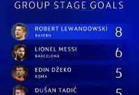 لواندوفسکی، برترین گلزن مرحله گروهی لیگ قهرمانان اروپا