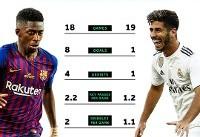 برتری آماری ستاره جوان بارسلونا مقابل آسنسیو