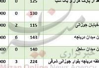 قیمت آپارتمان در شهرک راه آهن+ جدول قیمت