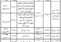 انحراف در هدفمندی یارانه ها/ایرادات آیین نامه اجرایی تبصره۱۴+ جدول
