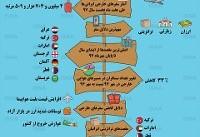 اینفوگرافی / وضعیت سفرهای خارجی ایرانیها
