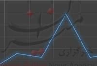 خیز دسته جمعی انواع نفت برای افزایش/بیشترین رشد نصیب نفت برنت شد+ نمودار