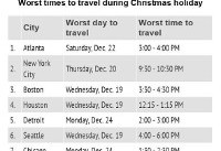 The best and worst times to travel for Christmas