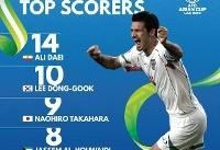 علی دایی؛ بهترین گلزن تاریخ جام ملتهای آسیا + عکس
