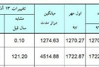 بهبود ۱۰ سانتی متری تراز دریاچه ارومیه/ وسعت دریاچه به ۱۸۴۴ کیلومتر مربع رسید + جدول