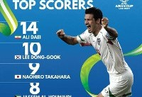 علی دایی بهترین گلزن تاریخ جام ملتهای آسیا (+عکس)