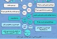 اینفوگرافی / نگاهی به وضعیت اقتصاد سلامت در ایران