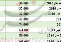 برای خرید سانگ یانگ چقدر باید هزینه کرد؟