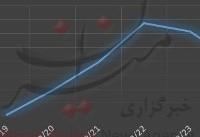 شیب تند افزایش قیمت سکه در روزهای پایانی سال/ سکه امامی برنده میدان رقابت+نمودار