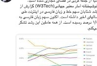 افزایش سهم زبان فارسی در اینترنت