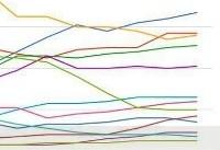 افزایش سهم زبان فارسی در وب جهانی