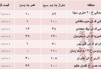 آپارتمانهای متری ۳ میلیون تومان تهران کجاست؟ +جدول