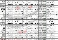 واردات بطری و تُنگ به کشور ۲۷ میلیاردی شد+ جدول