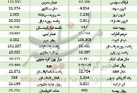 کاهش قیمت ۱۳ ارز در بازار بین بانکی/ دلار ۴۲۰۸ تومان +جدول