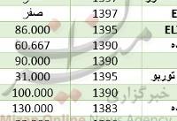 دلار گرانتر شد/افزایش قیمت طلا در بازار/ خریداران خودرو ساینا بخوانند