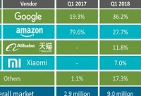 اسپیکر هوشمند گوگل گوی رقابت را از آمازون ربود