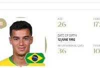 بهترین بازیکن بازی برزیل و سوئیس