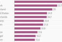 کره جنوبی در صدر فهرست کشورهای پیشگام در اینترنت اشیاء