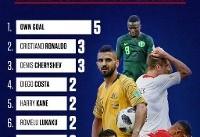«گل به خودی» آقای گل جام جهانی شد! (عکس)