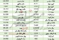 افزایش قیمت ۱۵ ارز در بازار بین بانکی/ یورو ارزان شد+جدول
