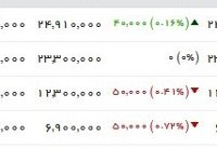 قیمت سکه اندکی کاهش یافت / ۲.۴۹۷ میلیون تومان +جدول
