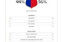 فرانسه و پرو از نگاه آمار و ارقام