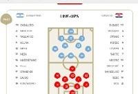 ترکیب تیمهای ملی آرژانتین و کرواسی