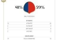 سوئیس و صربستان از نگاه آمار و ارقام