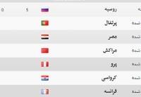 آخرین وضعیت جدول رده بندیهای گروههای جام جهانی