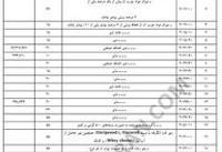 لیست کامل ۱۳۳۹ کالای ممنوعه وارداتی (+جدول)