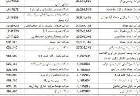 فهرست واردکنندگان گوشی با ارز دولتی اعلام شد